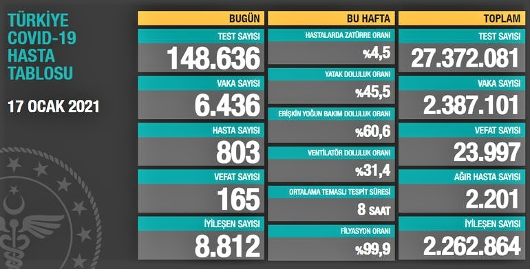 SON 24 SAATTE KORONAVİRÜS'TEN 165 KİŞİ HAYATINI KAYBETTİ