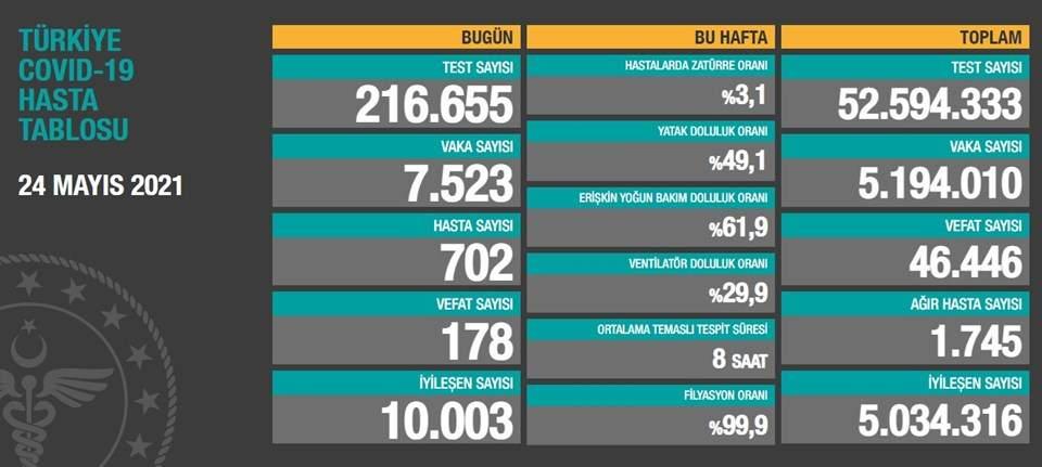 24 Mayıs 2021 corona virüs tablosu: 178 can kaybı,7 bin 523 yeni vaka
