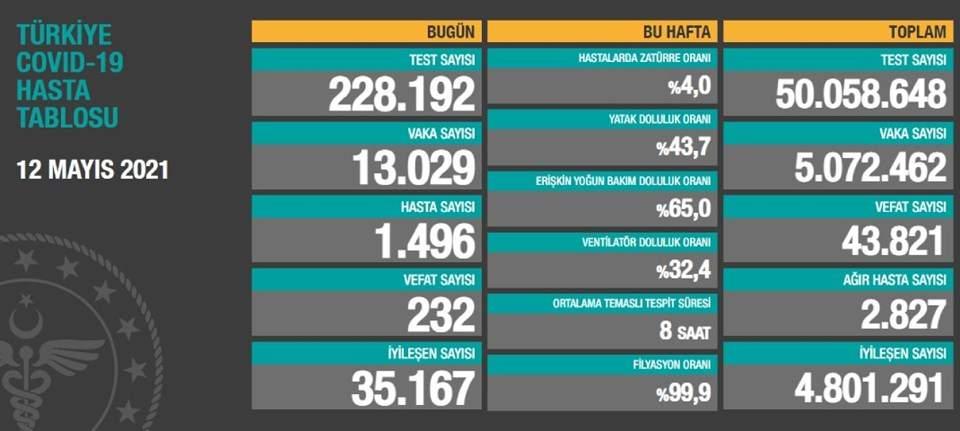 12Mayıs 2021 corona virüs tablosu: 232 can kaybı,13 bin 29 yeni vaka