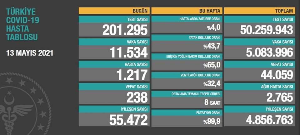 13Mayıs 2021 corona virüs tablosu:238 can kaybı,11 bin 534 yeni vaka