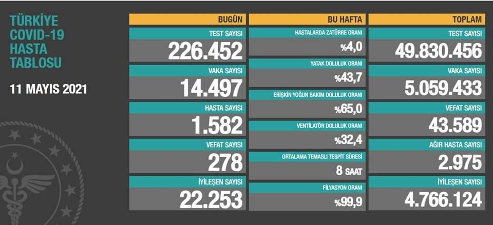 11Mayıs 2021 corona virüs tablosu:278 can kaybı,14 bin 497 yeni vaka