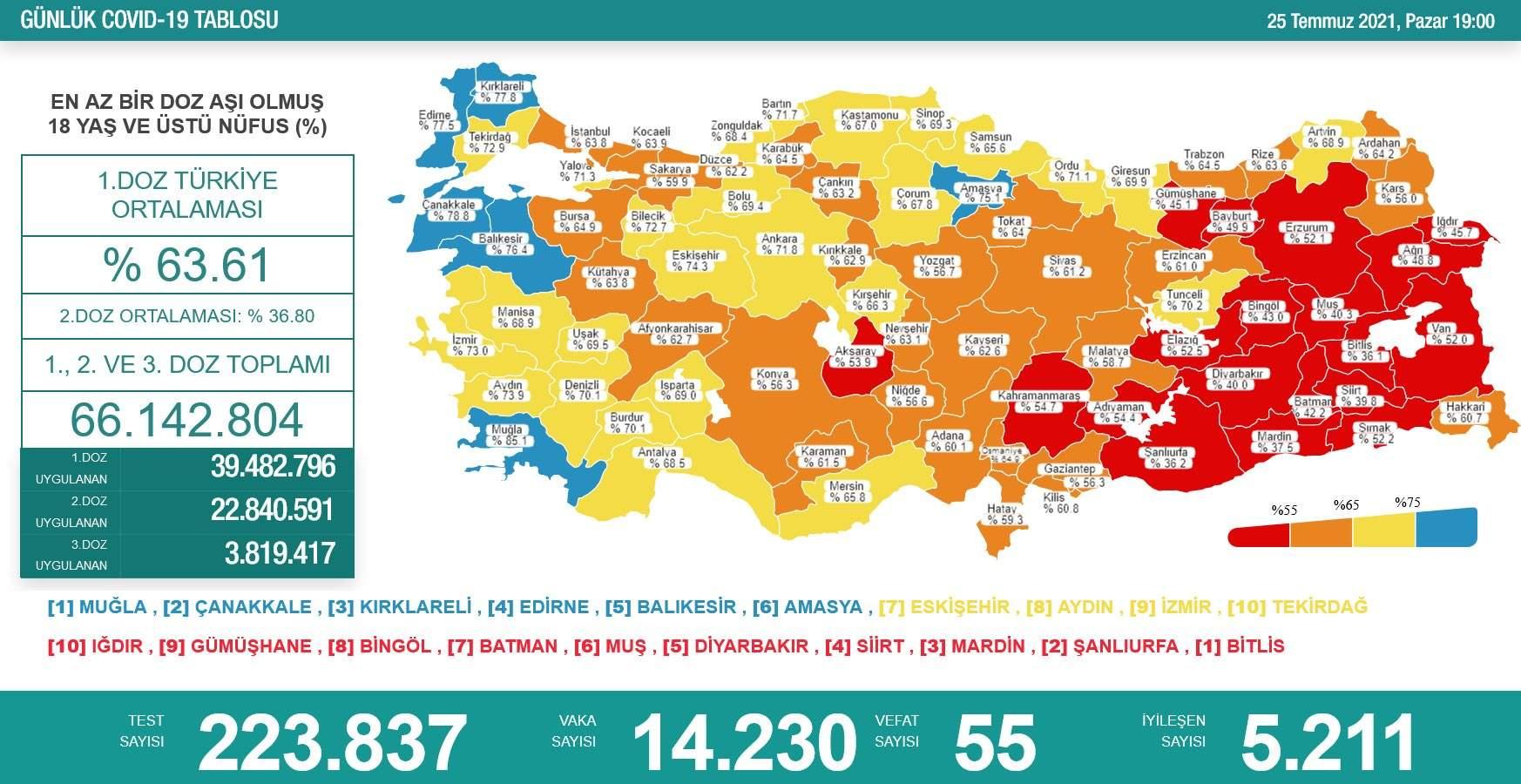Sağlık Bakanlığı,Türkiye'nin son 24 saatlik korona virüs tablosunu açıkladı